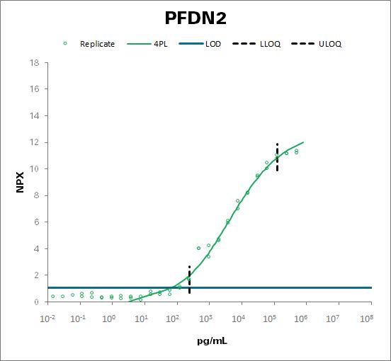 Prefoldin subunit 2 (PFDN2)