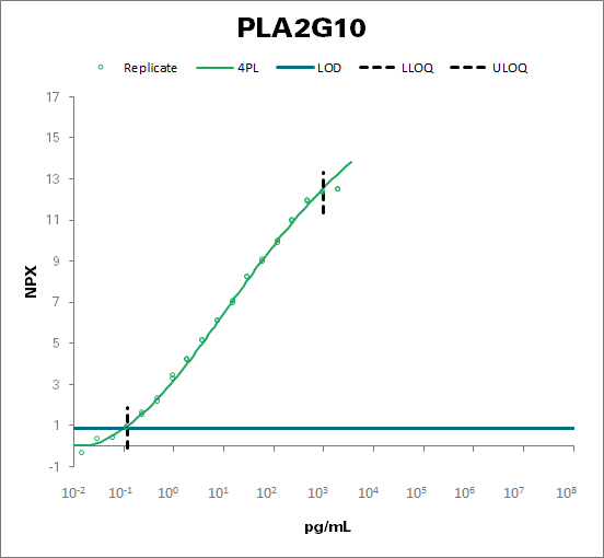 Group 10 secretory phospholipase A2 (PLA2G10)