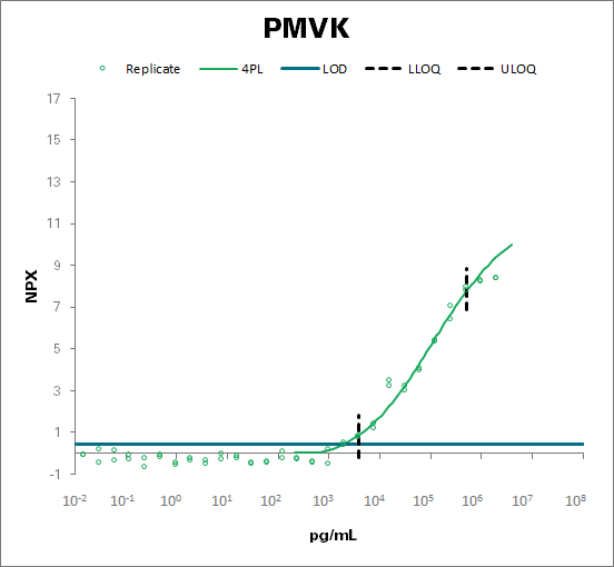 Phosphomevalonate kinase (PMVK)