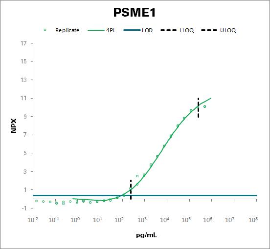 Proteasome activator complex subunit 1 (PSME1)