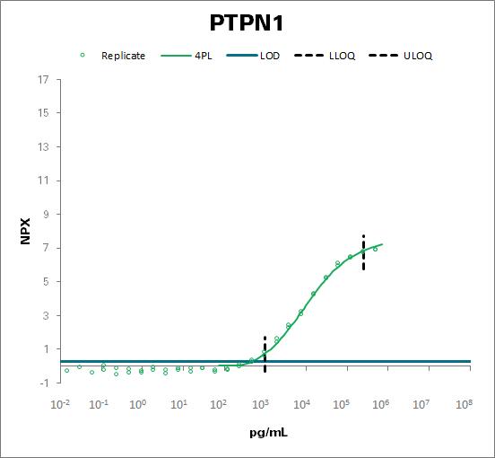 Tyrosine-protein phosphatase non-receptor type 1 (PTPN1)