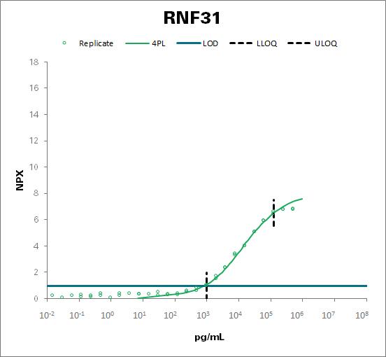 E3 ubiquitin-protein ligase RNF31 (RNF31)