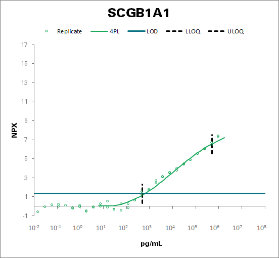 Uteroglobin (SCGB1A1)