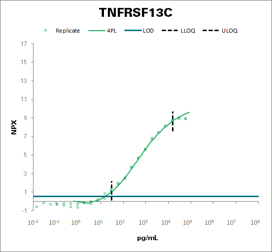 Tumor necrosis factor receptor superfamily member 13C (TNFRSF13C)