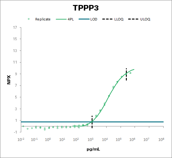 Tubulin polymerization-promoting protein family member 3 (TPPP3)