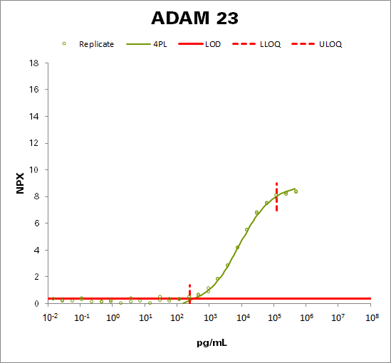 Disintegrin and metalloproteinase domain-containing protein 23 (ADAM 23)