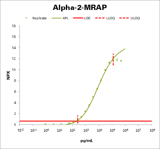 Alpha-2-macroglobulin receptor-associated protein (Alpha-2-MRAP)