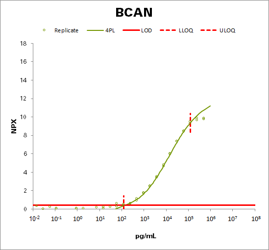 Brevican core protein (BCAN)