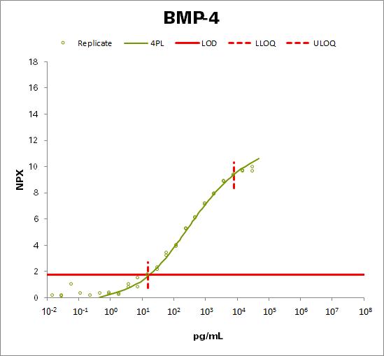 Bone morphogenetic protein 4 (BMP-4)