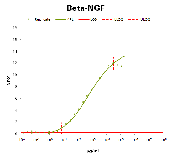 Beta-nerve growth factor (Beta-NGF)