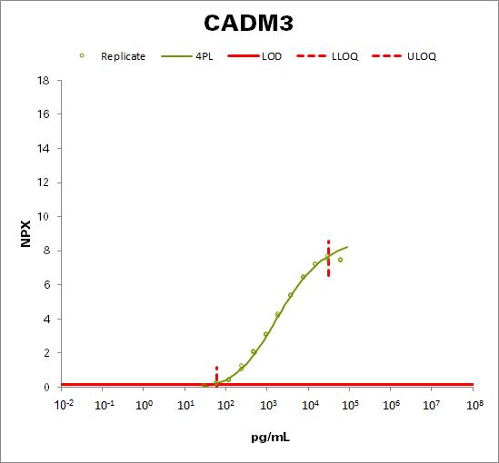 Cell adhesion molecule 3 (CADM3)