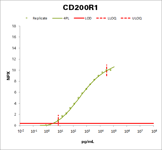 Cell surface glycoprotein CD200 receptor 1 (CD200R1)