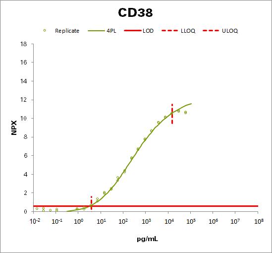 ADP-ribosyl cyclase/cyclic ADP-ribose hydrolase 1 (CD38)