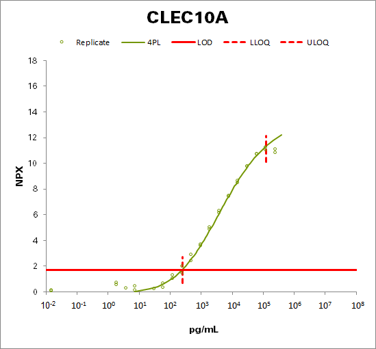 C-type lectin domain family 10 member A (CLEC10A)