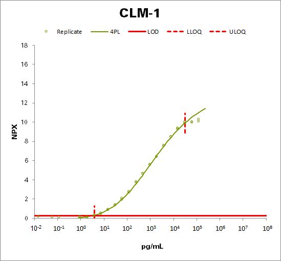 CMRF35-like molecule 1 (CLM-1)