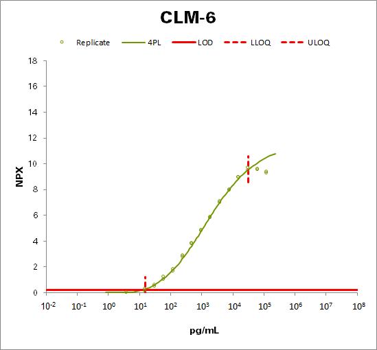 CMRF35-like molecule 6 (CLM-6)