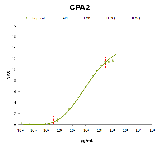 Carboxypeptidase A2 (CPA2)