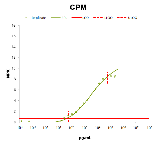 Carboxypeptidase M (CPM)