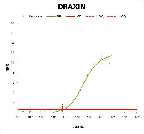 Draxin (DRAXIN)
