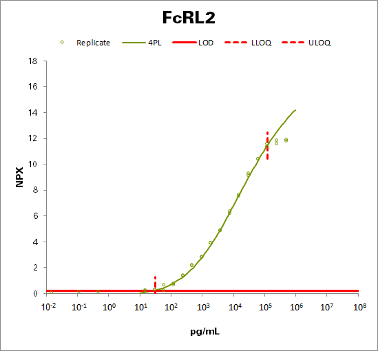 Fc receptor-like protein 2 (FcRL2)