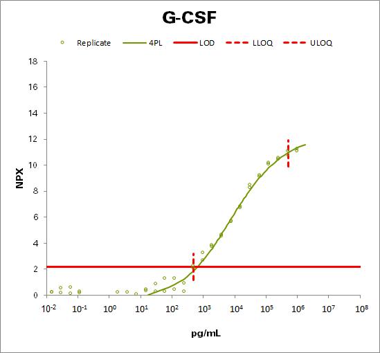 Granulocyte Colony-Stimulating Factor (G-CSF)