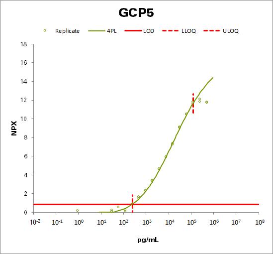Glypican-5 (GCP5)