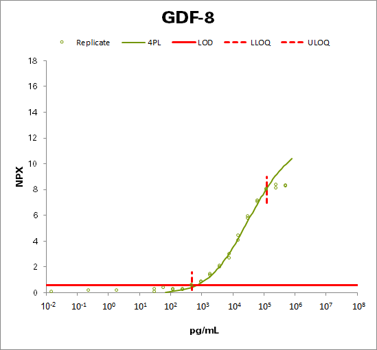 Growth/differentiation factor 8 (GDF-8)