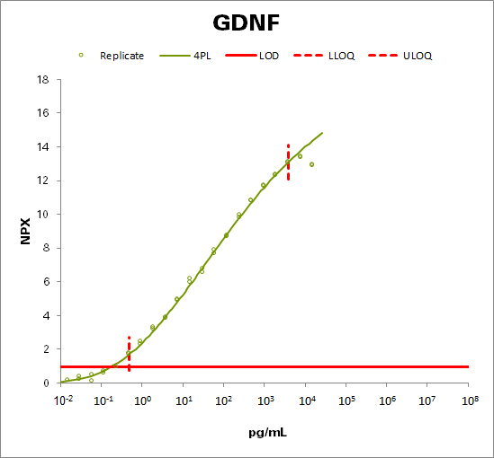 Glial cell line-derived neurotrophic factor (GDNF)