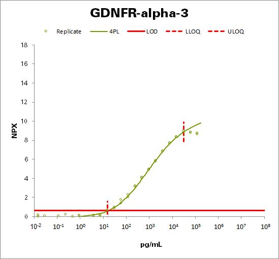 GDNF family receptor alpha-3 (GDNFR-alpha-3)