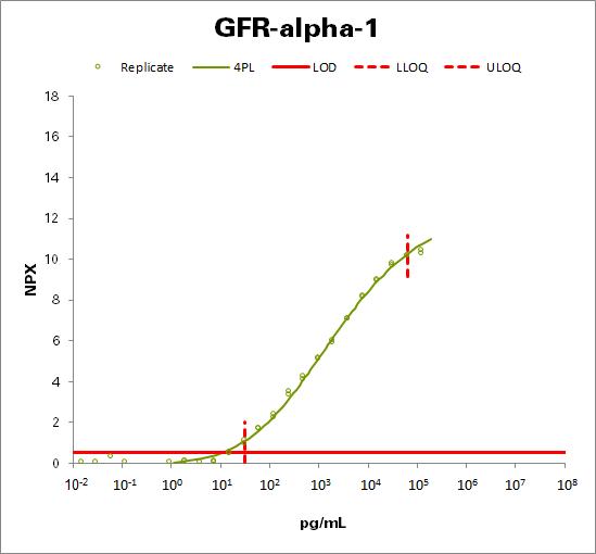 GDNF family receptor alpha-1 (GFR-alpha-1)
