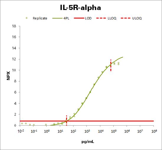 Interleukin-5 receptor subunit alpha (IL-5R-alpha)