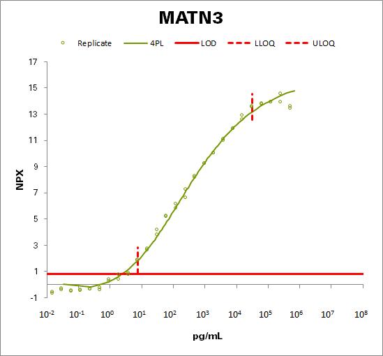 Matrilin-3 (MATN3)