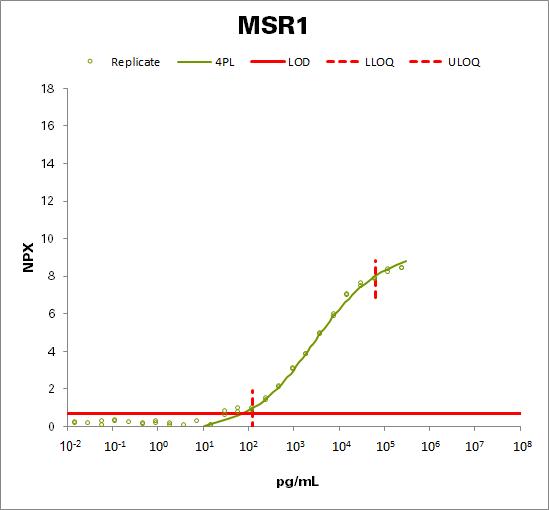 Macrophage scavenger receptor types I and II (MSR1)