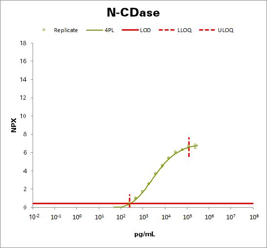 Neutral ceramidase (N-CDase)