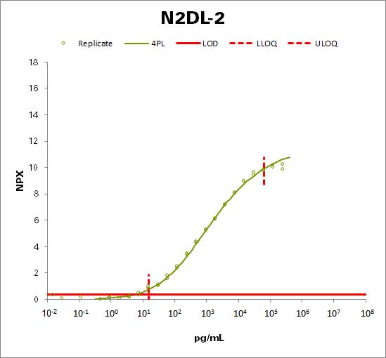 NKG2D ligand 2 (N2DL-2)