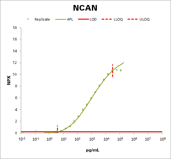 Neurocan core protein (NCAN)