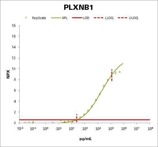 Plexin-B1 (PLXNB1)