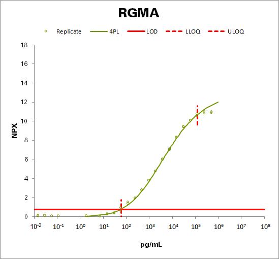 Repulsive guidance molecule A (RGMA)