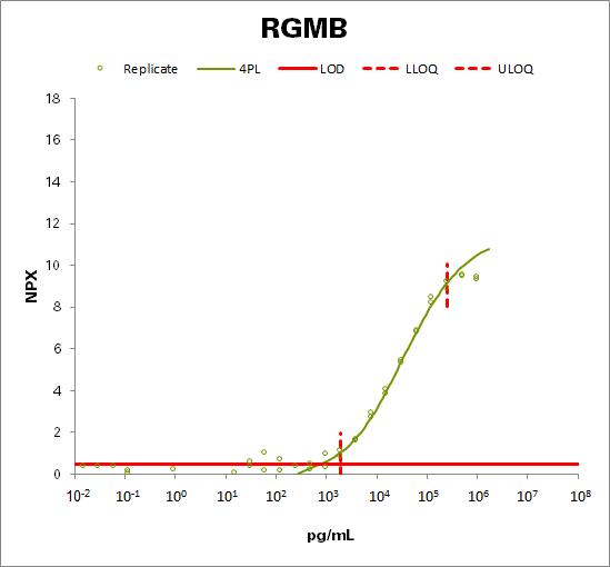 RGM domain family member B (RGMB)
