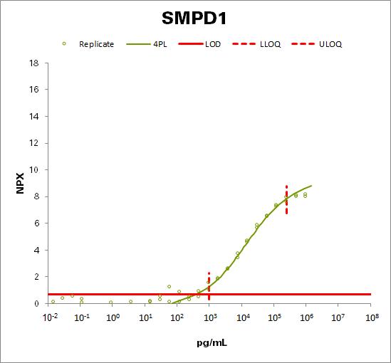 Sphingomyelin phosphodiesterase (SMPD1)