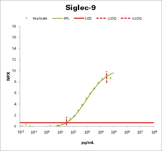Sialic acid-binding Ig-like lectin 9 (Siglec-9)