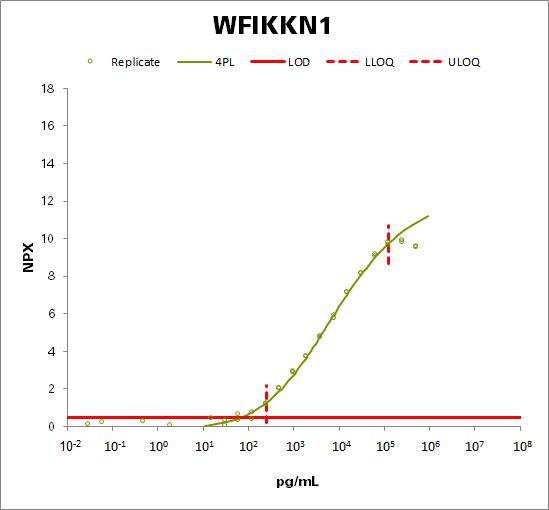 WAP, Kazal, immunoglobulin, Kunitz and NTR domain-containing protein 1 (WFIKKN1)