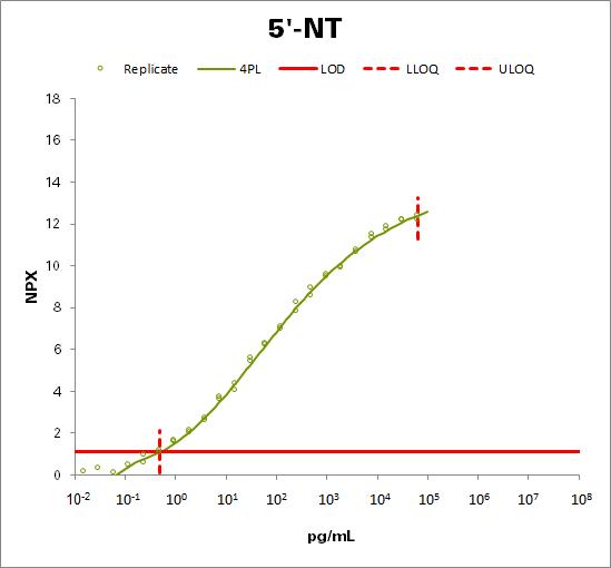 5'-nucleotidase (5'-NT)