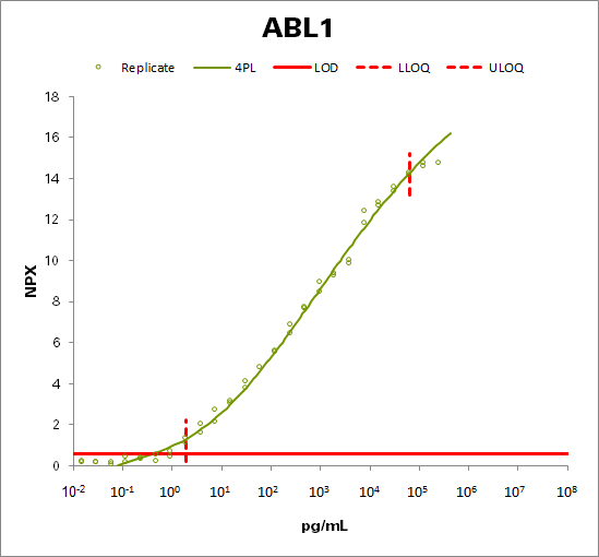 Tyrosine-protein kinase ABL1 (ABL1)