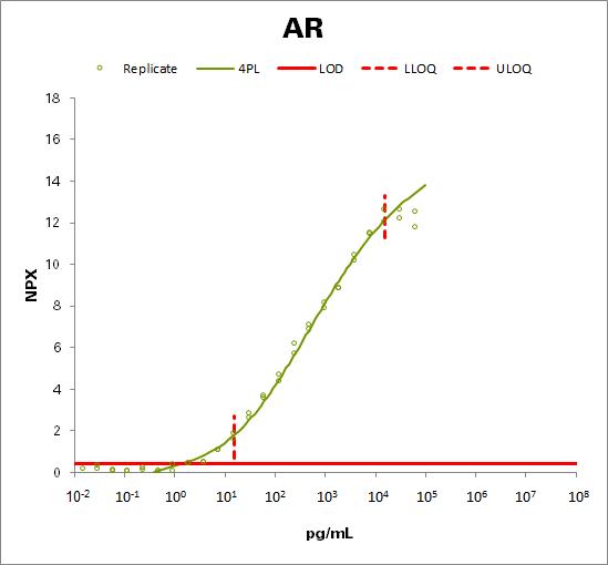 Amphiregulin (AREG)