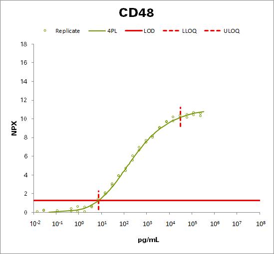 CD48 antigen (CD48)