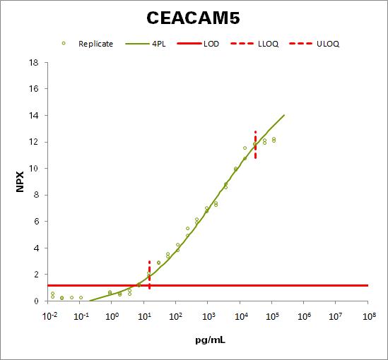Carcinoembryonic antigen (CEA)