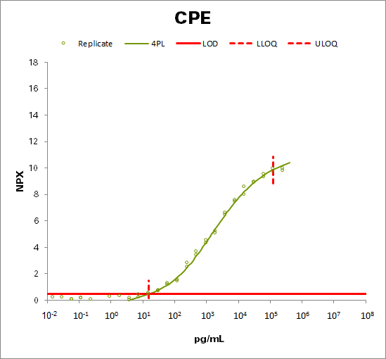 Carboxypeptidase E (CPE)