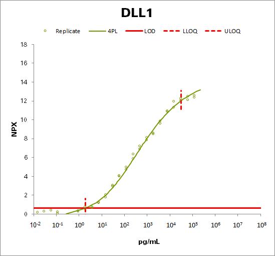 Delta-like protein 1 (DLL1)