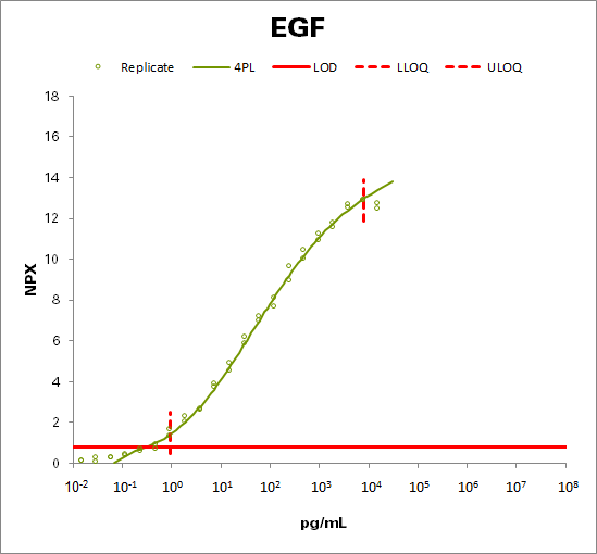 Pro-epidermal growth factor (EGF)